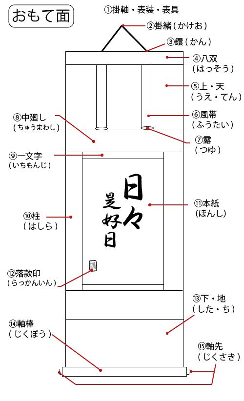 掛軸に関する用語(おもて面)