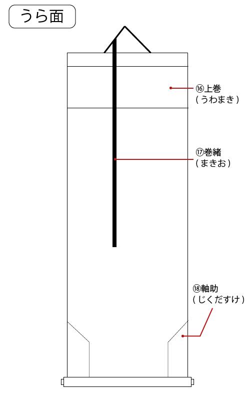 掛軸に関する用語(うら面)